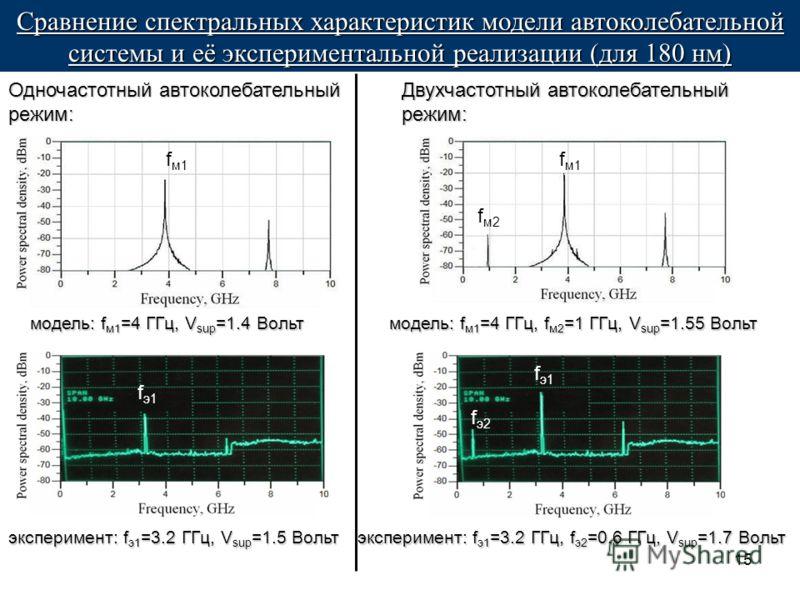 15 Одночастотный автоколебательный режим: fэ1fэ1 fм1fм1 fм2fм2 fэ2fэ2 fэ1fэ1 fм1fм1 Сравнение спектральных характеристик модели автоколебательной системы и её экспериментальной реализации (для 180 нм) модель:f м1 =4 ГГц, V sup =1.4 Вольт модель: f м1