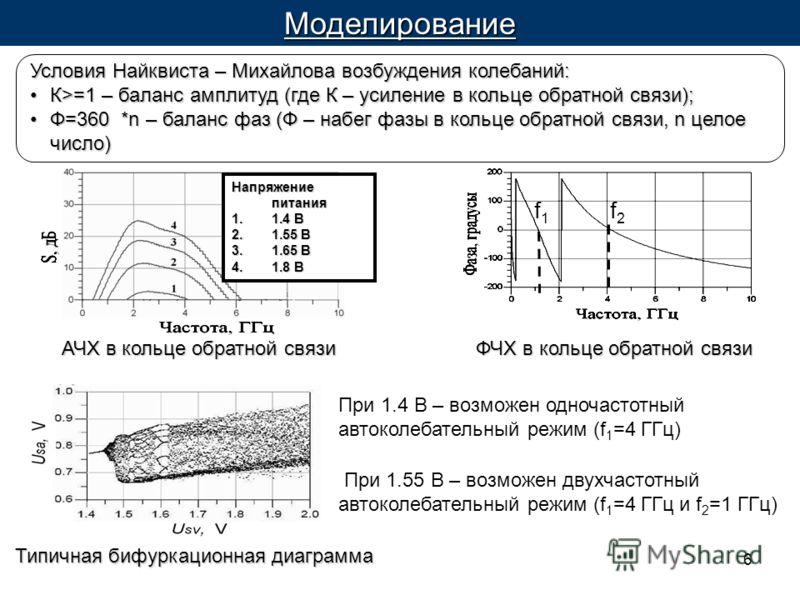 6Моделирование ФЧХ в кольце обратной связи При 1.4 В – возможен одночастотный автоколебательный режим (f 1 =4 ГГц) При 1.55 В – возможен двухчастотный автоколебательный режим (f 1 =4 ГГц и f 2 =1 ГГц) Типичная бифуркационная диаграмма f2f2 Условия На