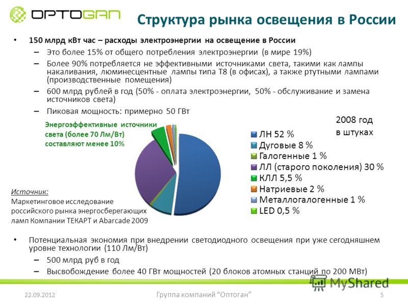 150 млрд кВт час – расходы электроэнергии на освещение в России – Это более 15% от общего потребления электроэнергии (в мире 19%) – Более 90% потребляется не эффективными источниками света, такими как лампы накаливания, люминесцентные лампы типа Т8 (