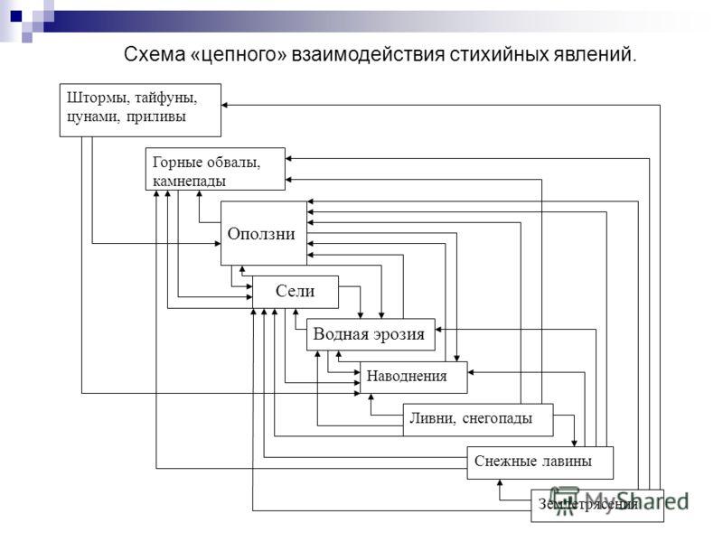 Схема «цепного» взаимодействия