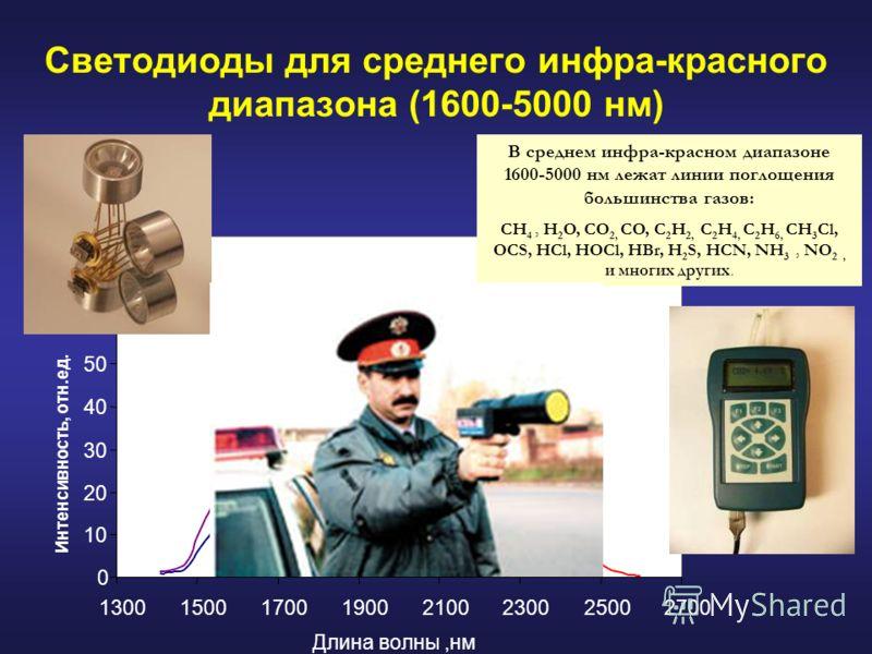 Светодиоды для среднего инфра-красного диапазона (1600-5000 нм) 0 10 20 30 40 50 60 70 80 13001500170019002100230025002700 Длина волны,нм Интенсивность, отн.ед. W/nm LED22 LED20 f=500 Hz LED18 В среднем инфра-красном диапазоне 1600-5000 нм лежат лини