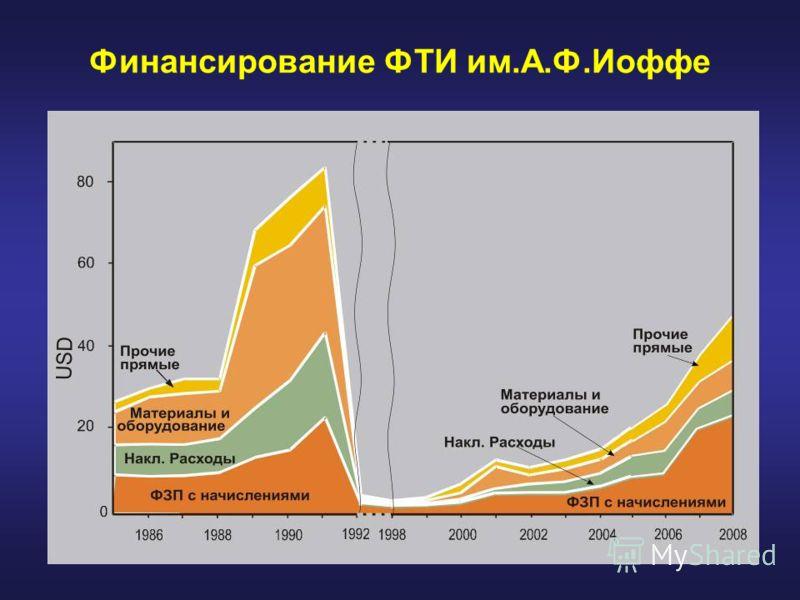 Финансирование ФТИ им.А.Ф.Иоффе