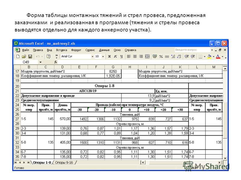Форма таблицы монтажных тяжений и стрел провеса, предложенная заказчиками и реализованная в программе (тяжения и стрелы провеса выводятся отдельно для каждого анкерного участка).