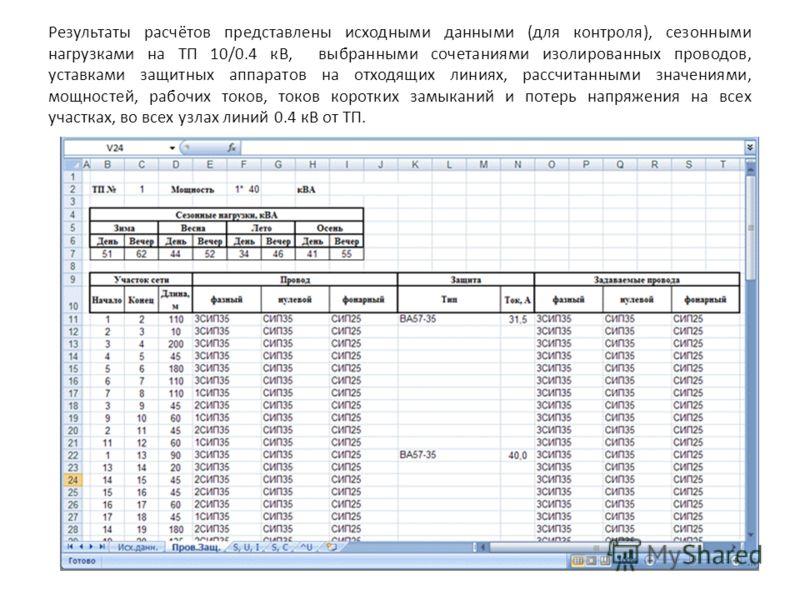 Результаты расчётов представлены исходными данными (для контроля), сезонными нагрузками на ТП 10/0.4 кВ, выбранными сочетаниями изолированных проводов, уставками защитных аппаратов на отходящих линиях, рассчитанными значениями, мощностей, рабочих ток