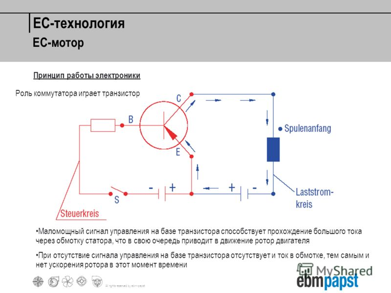 All rights reserved by ebm-papst EC-технология Принцип работы электроники Роль коммутатора играет транзистор Маломощный сигнал управления на базе транзистора способствует прохождение большого тока через обмотку статора, что в свою очередь приводит в