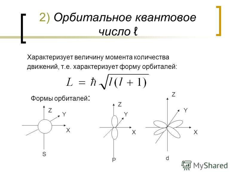 2) Орбитальное квантовое число Характеризует величину момента количества движений, т.е. характеризует форму орбиталей: Формы орбиталей : Z S X Y Z P Y X d Z Y X