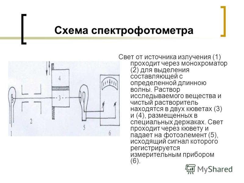 Схема спектрофотометра Свет от источника излучения (1) проходит через монохроматор (2) для выделения составляющей с определенной длинною волны. Раствор исследываемого вещества и чистый растворитель находятся в двух кюветах (3) и (4), размещенных в сп