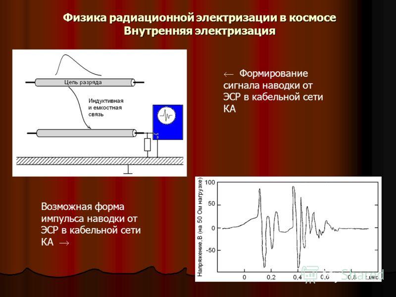 Физика радиационной электризации в космосе Внутренняя электризация Возможная форма импульса наводки от ЭСР в кабельной сети КА Формирование сигнала наводки от ЭСР в кабельной сети КА