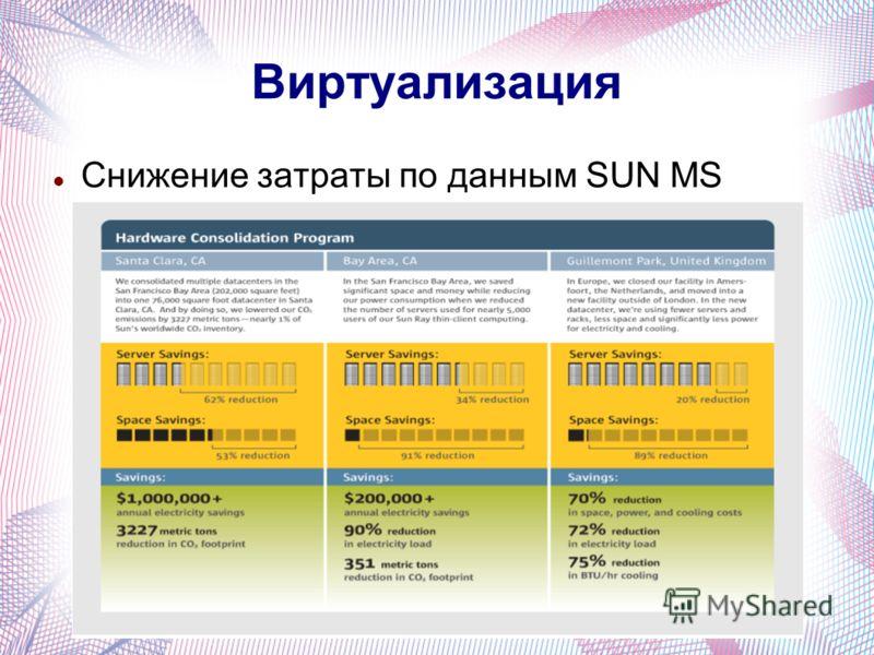 Виртуализация Снижение затраты по данным SUN MS