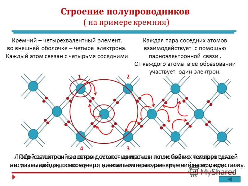 Строение полупроводников ( на примере кремния ) 12 34 Кремний – четырехвалентный элемент, во внешней оболочке – четыре электрона. Каждый атом связан с четырьмя соседними Каждая пара соседних атомов взаимодействует с помощью парноэлектронной связи. От