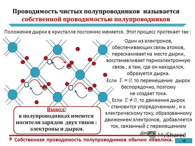 Положение дырки в кристалле постоянно меняется. Этот процесс протекает так : Один из электронов, обеспечивающих связь атомов, перескакивает на место дырки, восстанавливает парноэлектронную связь, а там, где он находился, образуется дырка. Если Е = 0,