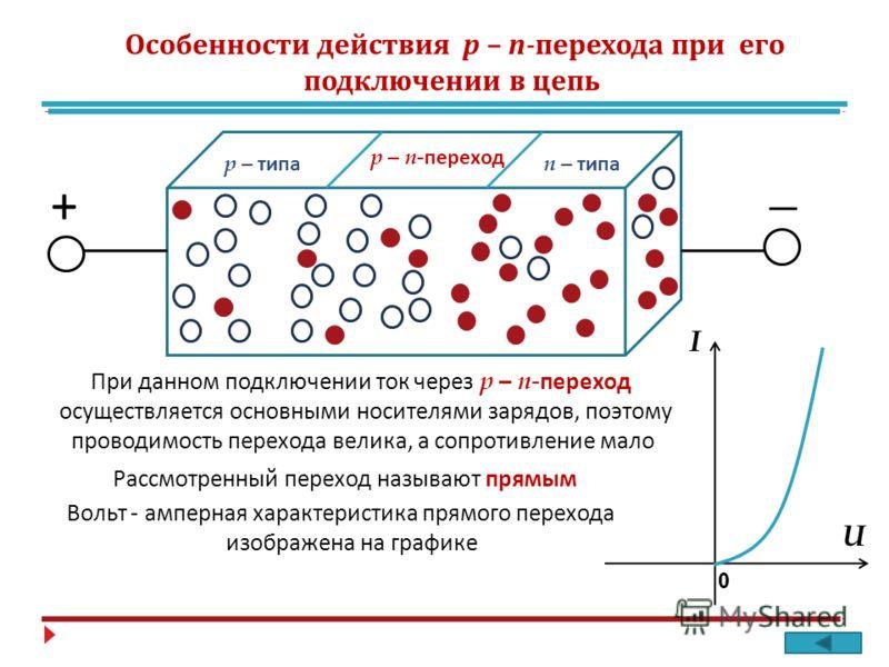 р – типа п – типа р – п - переход + _ U I 0 Рассмотренный переход называют прямым Вольт - амперная характеристика прямого перехода изображена на графике При данном подключении ток через р – п - переход осуществляется основными носителями зарядов, поэ