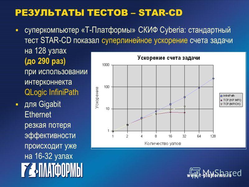 РЕЗУЛЬТАТЫ ТЕСТОВ – STAR-CD суперкомпьютер «Т-Платформы» СКИФ Cyberia: стандартный тест STAR-CD показал суперлинейное ускорение счета задачи на 128 узлах (до 290 раз) при использовании интерконнекта QLogic InfiniPath для Gigabit Ethernet резкая потер