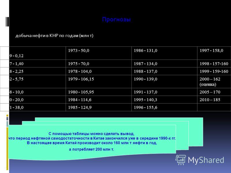 Прогнозы добыча нефти в КНР по годам (млн т) 1949 - 0,12 1973 - 50,01986 - 131,0 1997 - 158,0 1957 - 1,40 1975 - 70,01987 - 134,01998 - 157-160 1958 - 2,251978 - 104,01988 - 137,01999 - 159-160 1962 - 5,75 1979 - 106,151990 - 139,02000 – 162 (оценка)