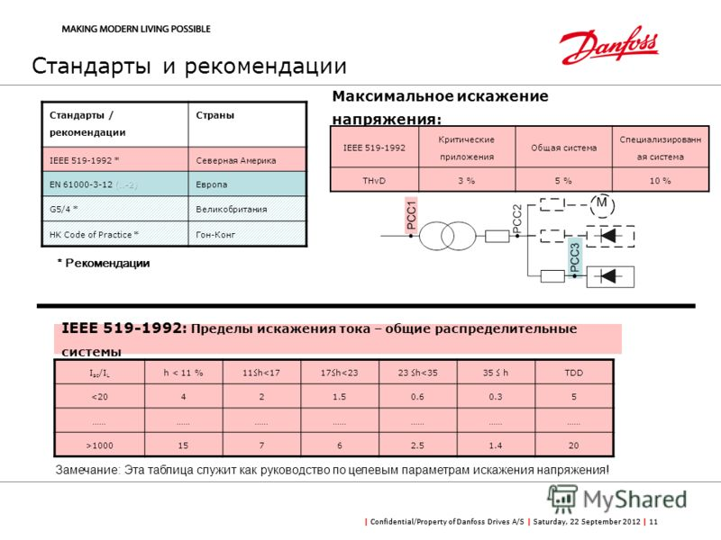 | Confidential/Property of Danfoss Drives A/S | Saturday, 22 September 2012 | 11 Стандарты и рекомендации Стандарты / рекомендации Страны IEEE 519-1992 *Северная Америка Европа G5/4 *Великобритания HK Code of Practice *Гон-Конг * Рекомендации Максима