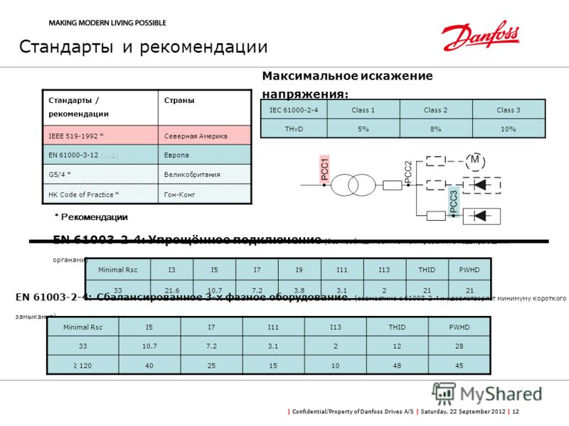 | Confidential/Property of Danfoss Drives A/S | Saturday, 22 September 2012 | 12 Minimal RscI3I5I7I9I11I13THIDPWHD 3321.610.77.23.83.1221 IEC 61000-2-4Class 1Class 2Class 3 THvD5%8%10% EN 61003-2-4: Упрощённое подключение (без необходимости контактир