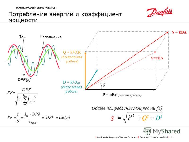 | Confidential/Property of Danfoss Drives A/S | Saturday, 22 September 2012 | 13 Потребление энергии и коэффициент мощности Q = kVAR (бесполезная работа) P = кВт (полезная работа) S Q 2 + D 2 Q2Q2 НапряжениеТок DPF [ D = kVA H (бесполезная работа) S=