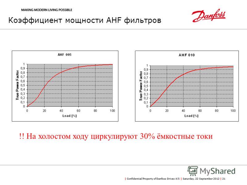 | Confidential/Property of Danfoss Drives A/S | Saturday, 22 September 2012 | 21 Коэффициент мощности AHF фильтров !! На холостом ходу циркулируют 30% ёмкостные токи