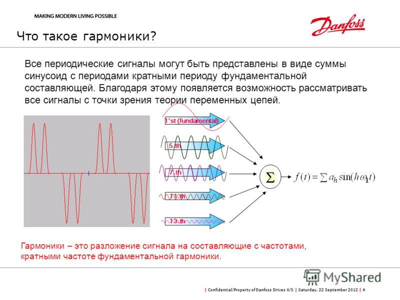 | Confidential/Property of Danfoss Drives A/S | Saturday, 22 September 2012 | 4 1st (fundamental) 11.th 7.th 13.th 5.th Гармоники – это разложение сигнала на составляющие с частотами, кратными частоте фундаментальной гармоники. Все периодические сигн