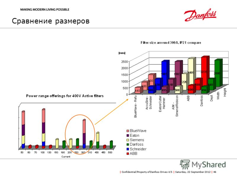 | Confidential/Property of Danfoss Drives A/S | Saturday, 22 September 2012 | 46 Сравнение размеров