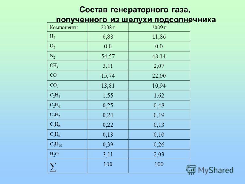 Компоненти2008 г2009 г Н2Н2 6,8811,86 O2O2 0.0 N2N2 54,5748.14 CH 4 3,112,07 CO 15,7422,00 CO 2 13,8110,94 C2Н4C2Н4 1,551,62 C2Н6C2Н6 0,250,48 C2Н2C2Н2 0,240,19 C3Н6C3Н6 0,220,13 C3Н8C3Н8 0,10 C 4 Н 10 0,390,26 H2OH2O 3,112,03 100 Состав генераторног