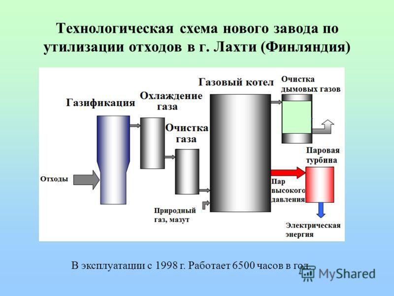 Технологическая схема нового завода по утилизации отходов в г. Лахти (Финляндия) В эксплуатации с 1998 г. Работает 6500 часов в год.