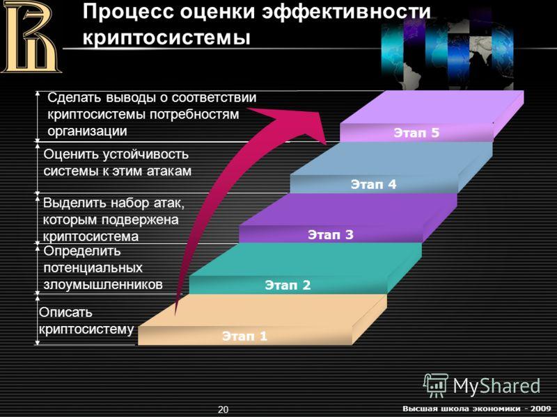 Высшая школа экономики - 2009 20 Процесс оценки эффективности криптосистемы Оценить устойчивость системы к этим атакам Выделить набор атак, которым подвержена криптосистема Определить потенциальных злоумышленников Описать криптосистему Этап 4 Этап 3