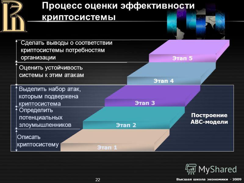 Высшая школа экономики - 2009 22 Процесс оценки эффективности криптосистемы Оценить устойчивость системы к этим атакам Выделить набор атак, которым подвержена криптосистема Определить потенциальных злоумышленников Описать криптосистему Этап 4 Этап 3