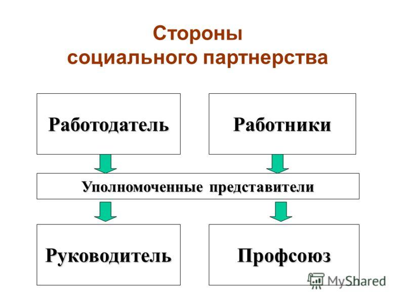 РаботодательРаботники Уполномоченные представители Стороны социального партнерства РуководительПрофсоюз