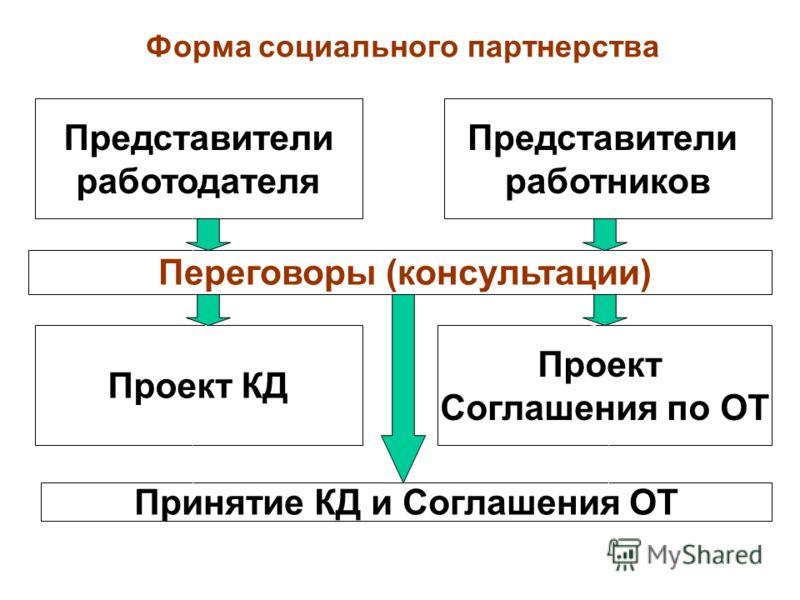 Представители работодателя Представители работников Переговоры (консультации) Проект КД Проект Соглашения по ОТ Принятие КД и Соглашения ОТ Форма социального партнерства