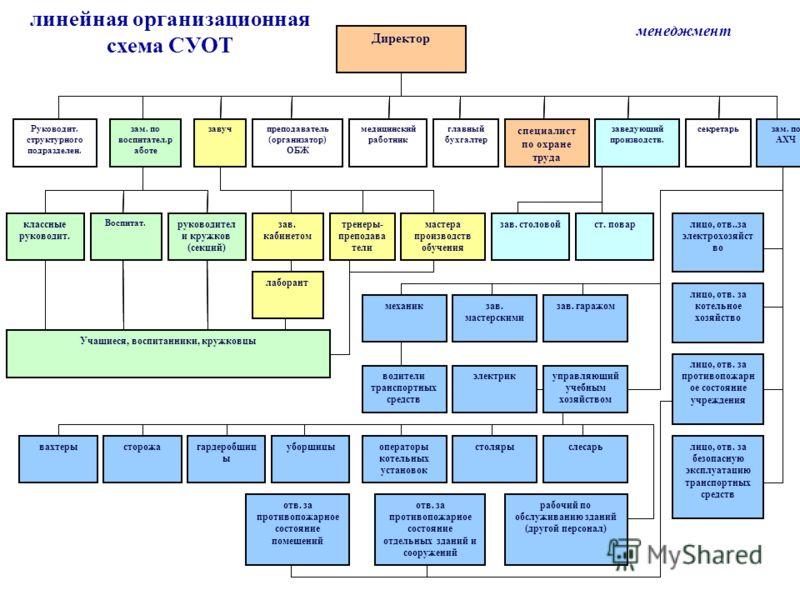 линейная организационная схема СУОТ менеджмент