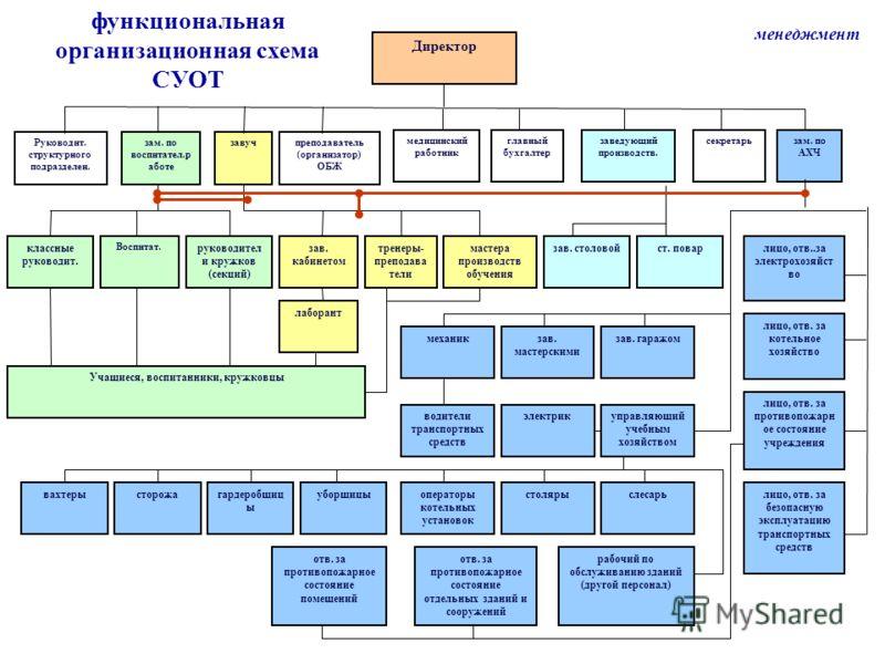 Специалист Руководитель Структурного Подразделения