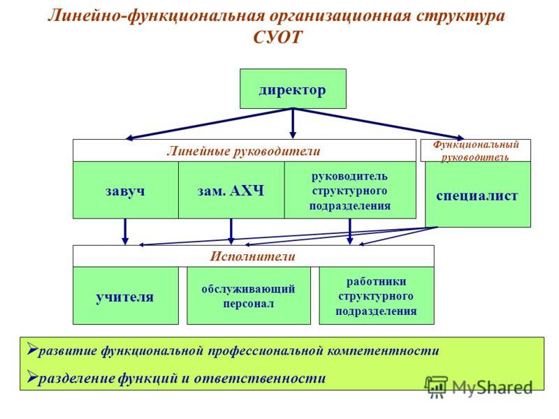 Линейно-функциональная структура управления на примере предприятия схема