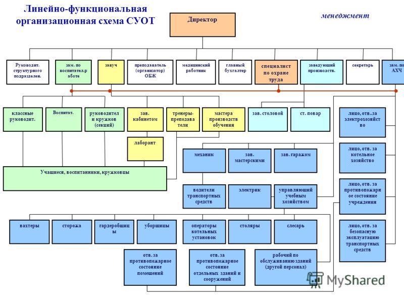 Линейно-функциональная организационная схема СУОТ менеджмент