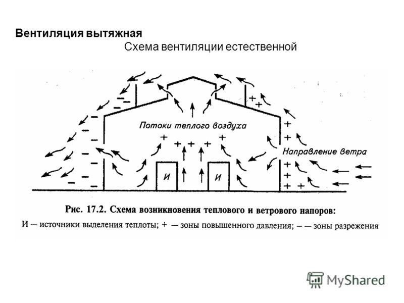 Вентиляция вытяжная Схема вентиляции естественной
