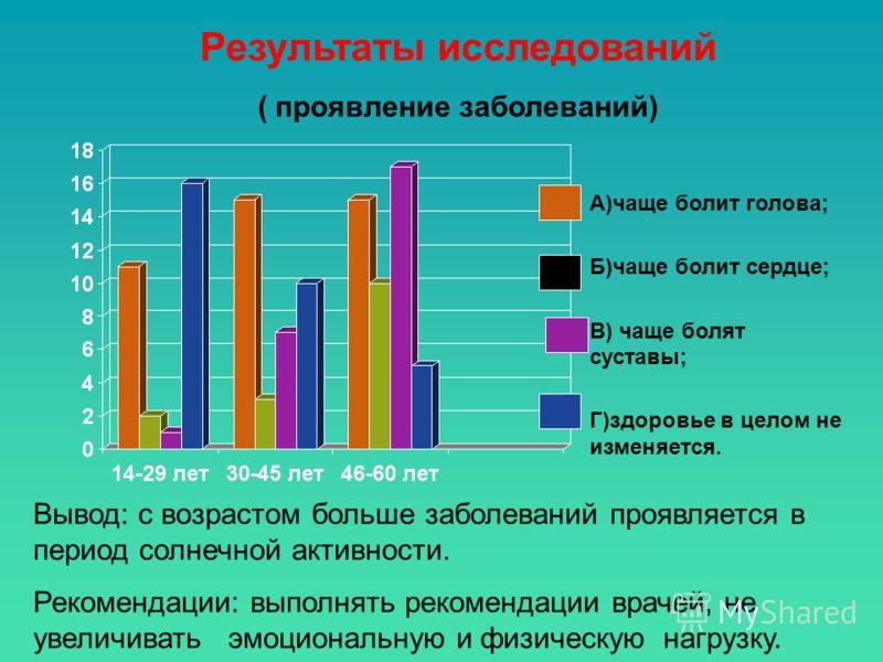 Результаты исследований ( проявление заболеваний) А)чаще болит голова; Б)чаще болит сердце; В) чаще болят суставы; Г)здоровье в целом не изменяется. Вывод: с возрастом больше заболеваний проявляется в период солнечной активности. Рекомендации: выполн