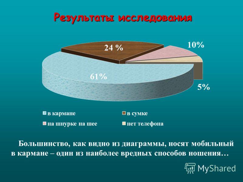 Большинство, как видно из диаграммы, носят мобильный в кармане – один из наиболее вредных способов ношения…