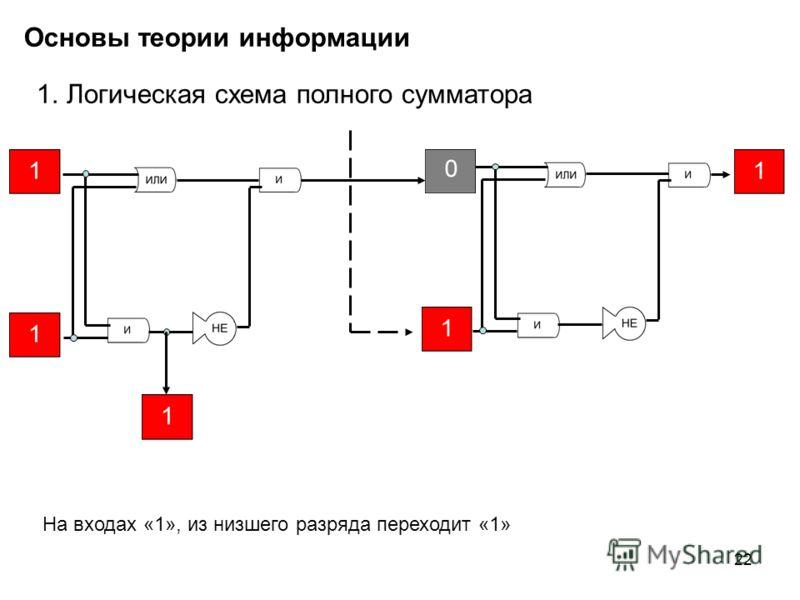 22 Основы теории информации 1.Логическая схема полного сумматора На входах «1», из низшего разряда переходит «1»
