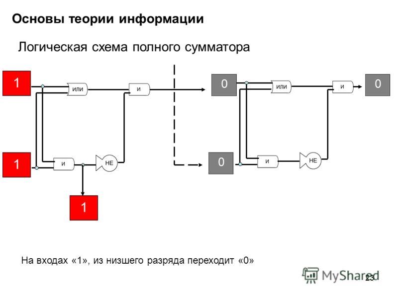 23 Основы теории информации Логическая схема полного сумматора На входах «1», из низшего разряда переходит «0»