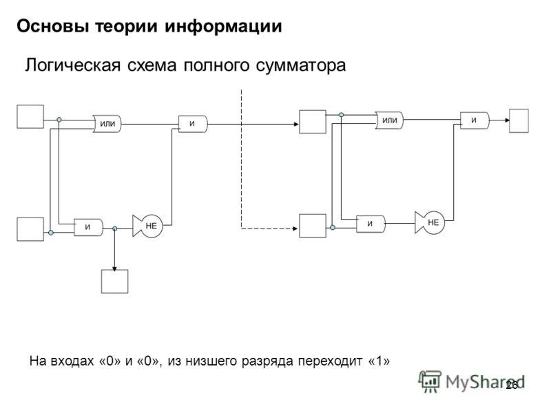 26 Основы теории информации Логическая схема полного сумматора На входах «0» и «0», из низшего разряда переходит «1»