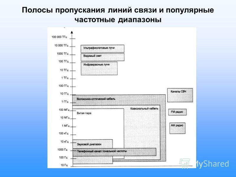 Полосы пропускания линий связи и популярные частотные диапазоны