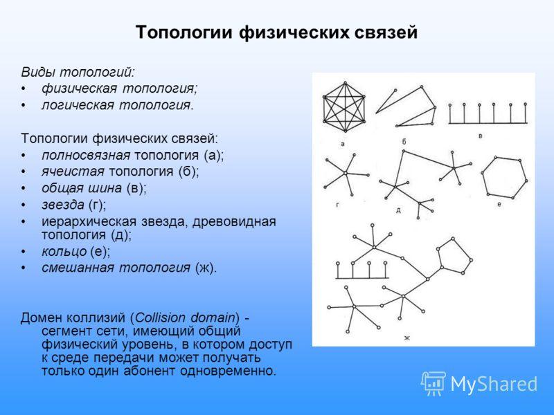 Топологии физических связей Виды топологий: физическая топология; логическая топология. Топологии физических связей: полносвязная топология (а); ячеистая топология (б); общая шина (в); звезда (г); иерархическая звезда, древовидная топология (д); коль