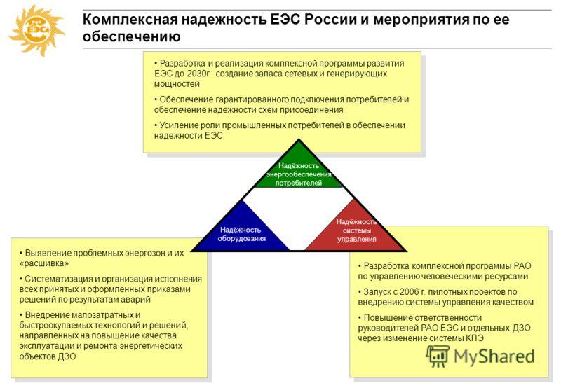 Программа действий РАО «ЕЭС России» по повышению надежности Единой Энергетической Системы России 29 августа 2005 г.