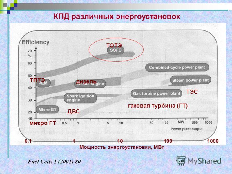 КПД различных энергоустановок Fuel Cells 1 (2001) 80 ТОТЭ ТПТЭ ДВС дизель газовая турбина (ГТ) ТЭС микро ГТ 0,1 1 10 100 1000 Мощность энергоустановки, МВт