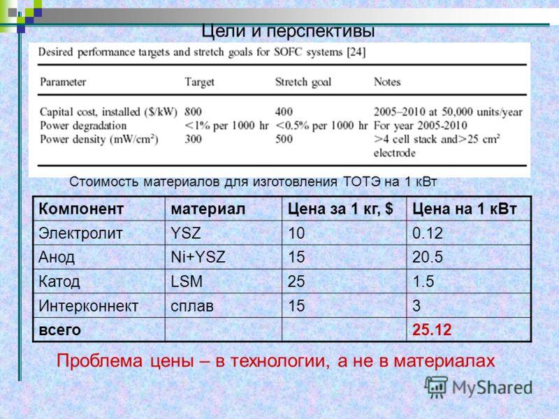 Цели и перспективы КомпонентматериалЦена за 1 кг, $Цена на 1 кВт ЭлектролитYSZ100.12 АнодNi+YSZ1520.5 КатодLSM251.5 Интерконнектсплав153 всего25.12 Стоимость материалов для изготовления ТОТЭ на 1 кВт Проблема цены – в технологии, а не в материалах