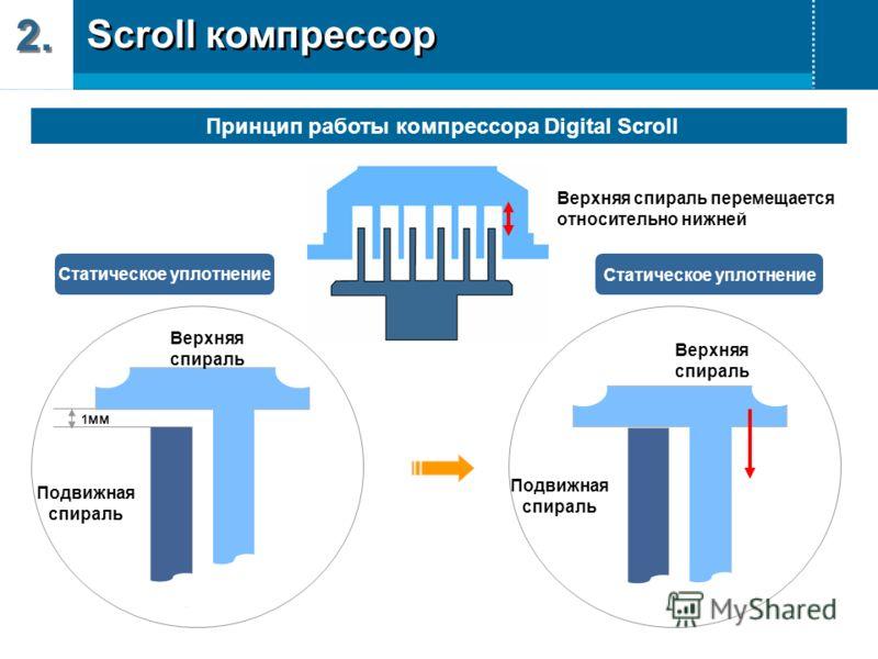 Принцип работы компрессора Digital Scroll 1 мм Подвижная спираль Верхняя спираль Верхняя спираль перемещается относительно нижней Подвижная спираль Верхняя спираль Статическое уплотнение 2. Scroll компрессор