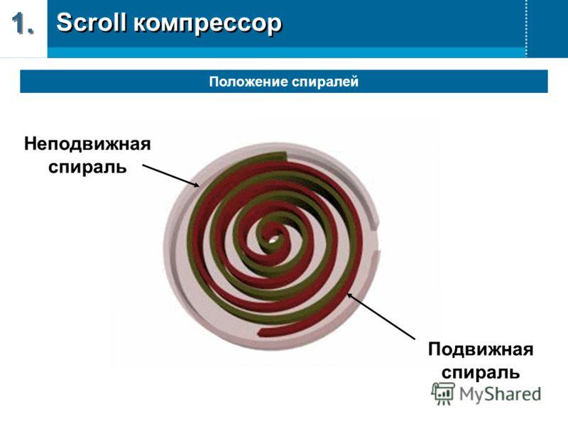 Неподвижная спираль Подвижная спираль Scroll компрессор 1. Положение спиралей