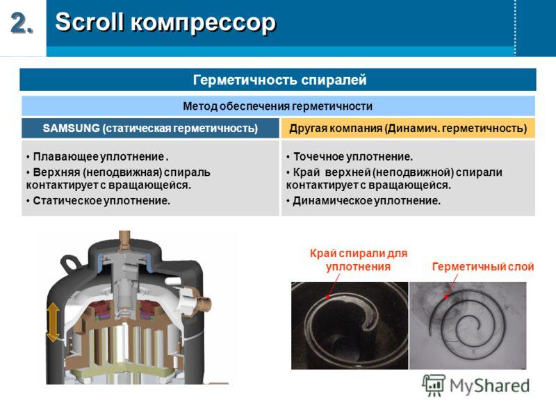 Герметичность спиралей Метод обеспечения герметичности SAMSUNG (статическая герметичность)Другая компания (Динамич. герметичность) Плавающее уплотнение. Верхняя (неподвижная) спираль контактирует с вращающейся. Статическое уплотнение. Точечное уплотн