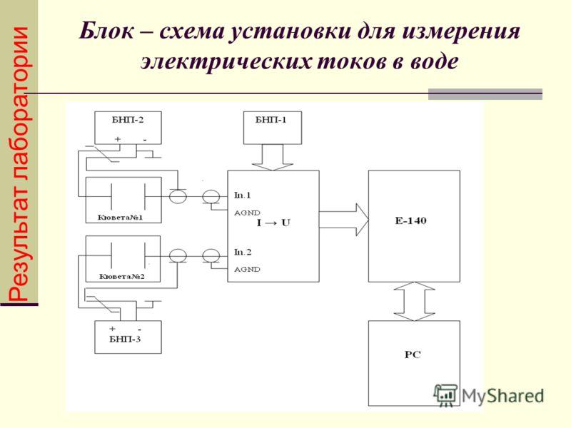 Блок – схема установки для измерения электрических токов в воде Результат лаборатории