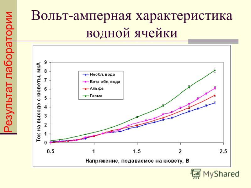 Вольт-амперная характеристика водной ячейки Результат лаборатории